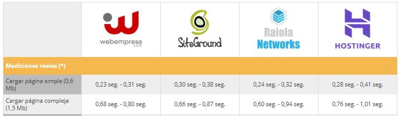 comparativa velocidad hosting